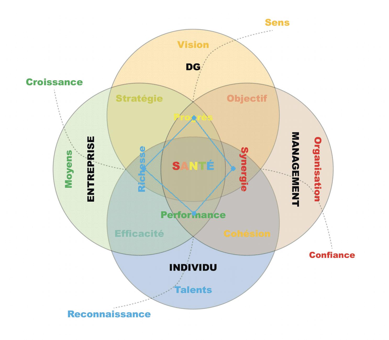 Ikigai pro permet de sonder le climat social des entreprises